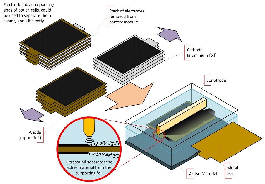 Nuevo sistema de reciclaje de baterías más rápido, ecológico y eficiente