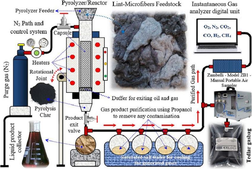 Convertir pelusas de ropa en productos energéticos mediante pirólisis
