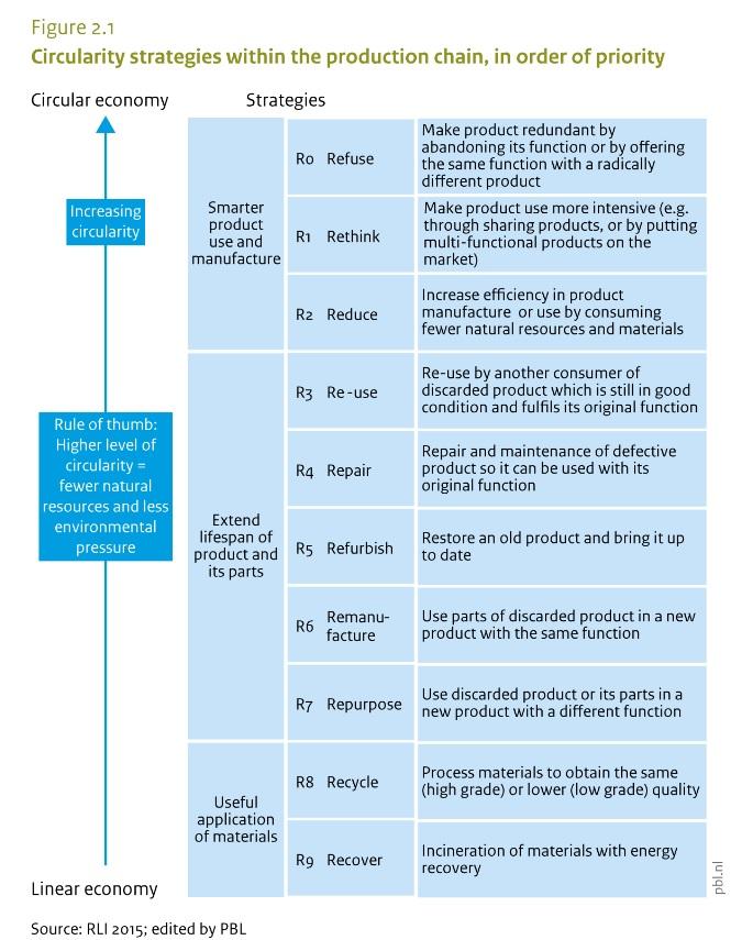 La reparación, entre las estrategias de circularidad