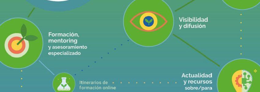El MITECO ofrece formación gratuita para emprendedores de la economía verde