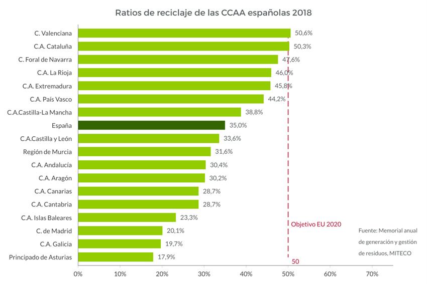Retios de reciclaje de residuos en las CCAA españolas