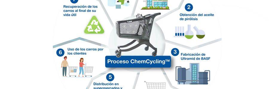 BASF presenta un proyecto de reciclaje químico de residuos plásticos mediante pirólisis